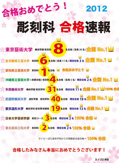 20120322goukaku.jpg